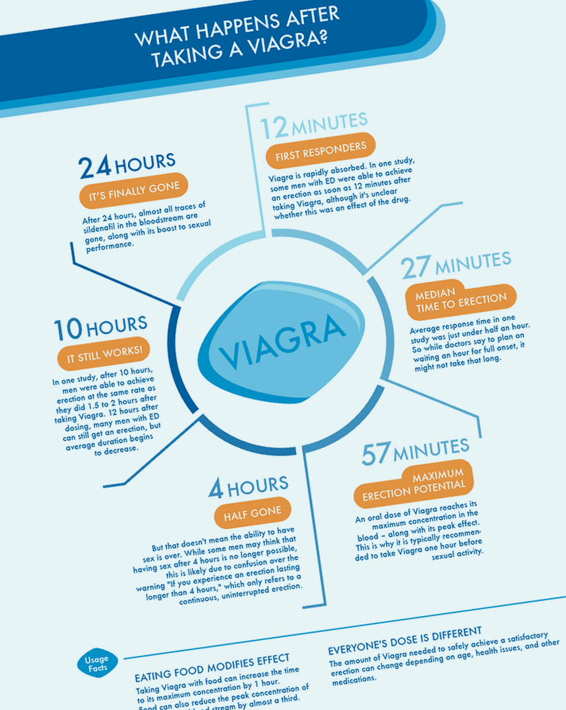 does viagra work for diabetes